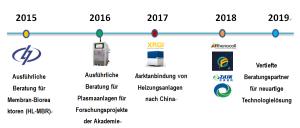 德语页 中德对接插图